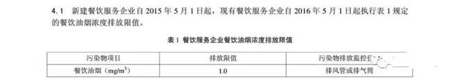 上海:《餐饮业油烟排放标准》.jpg