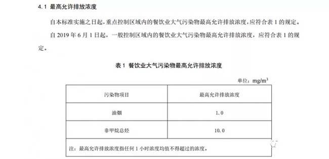 重庆:《重庆市餐饮业大气污染物排放标准》.jpg