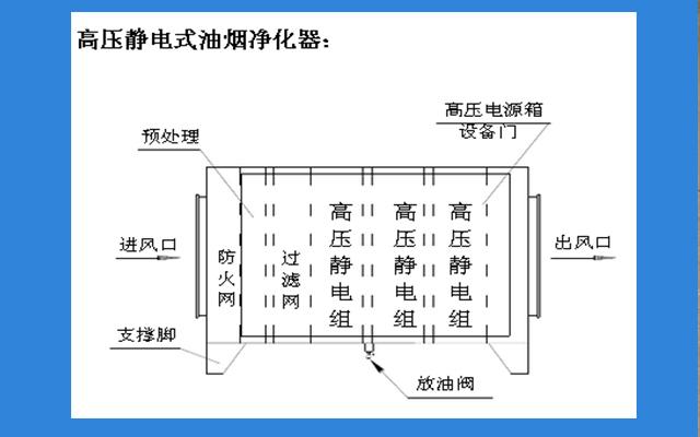 静电式油烟机净化器原理