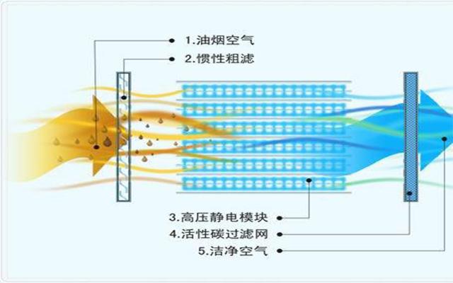 活性炭过滤原理图