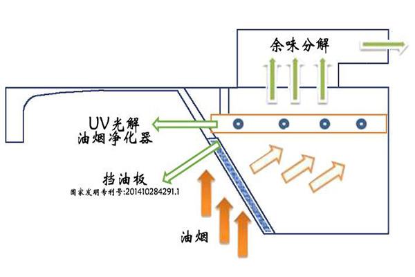 油烟净化器电源接线图一