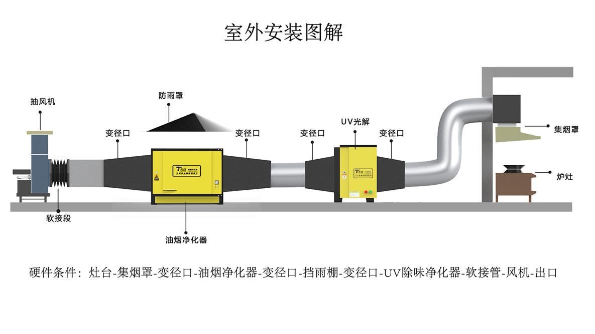 油烟净化器接线安装图